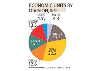bd-economy