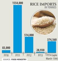 rice-import-soar