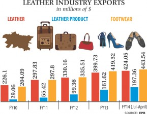 leather-industry