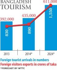 tourist-spending