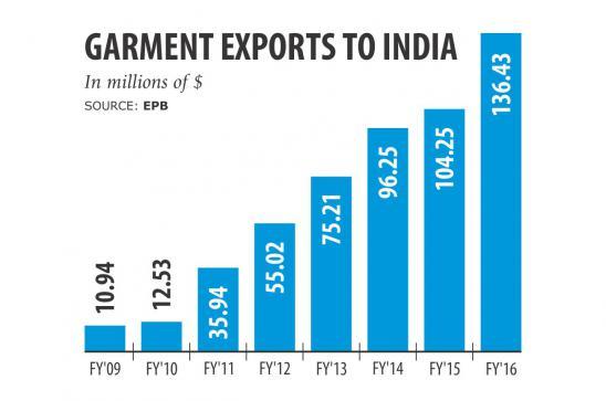 バングラデシュからインド向けの衣料品輸出は増加傾向