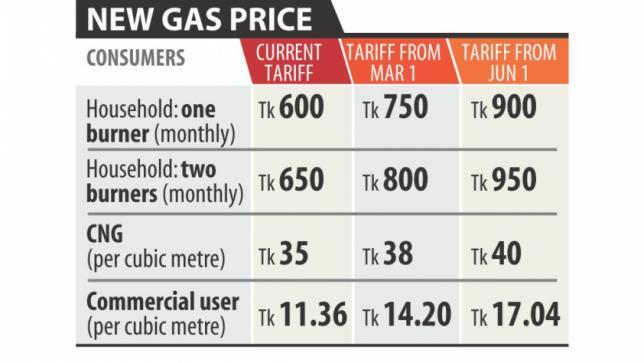 バングラデシュではガス料金が22.7%アップの予定。