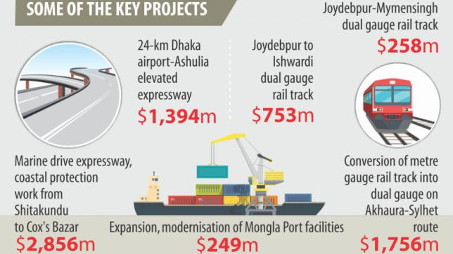中国資本投下のプロジェクト、バングラデシュ側はより速い契約を要望