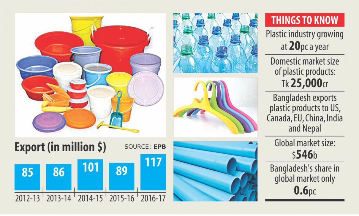 バングラデシュのプラスチック業界は需要の増大を見込んでいます。