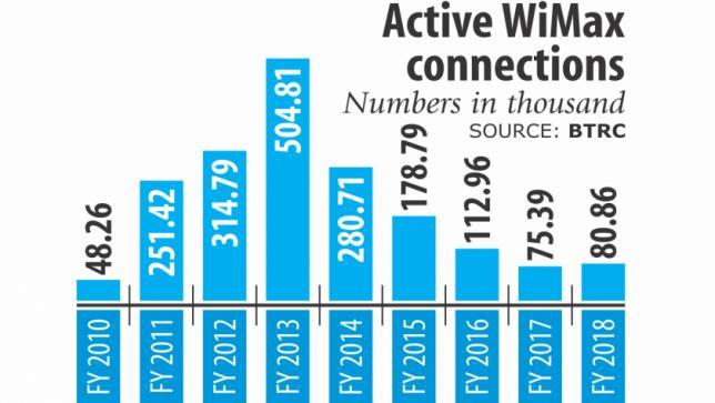 バングラデシュではWimaxサービスが崖っぷちの状況