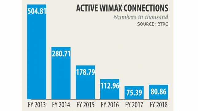 バングラデシュの国営通信企業がWimaxというギャンブルにでます。