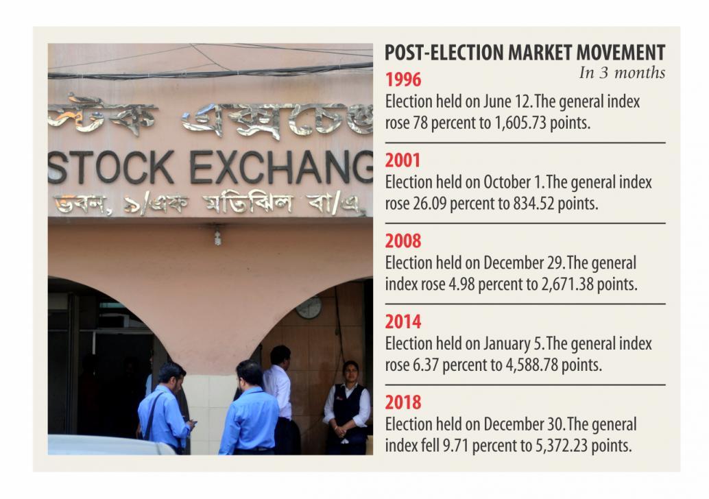 バングラデシュ株式市場は総選挙後、例年とは違う動きを見せました。