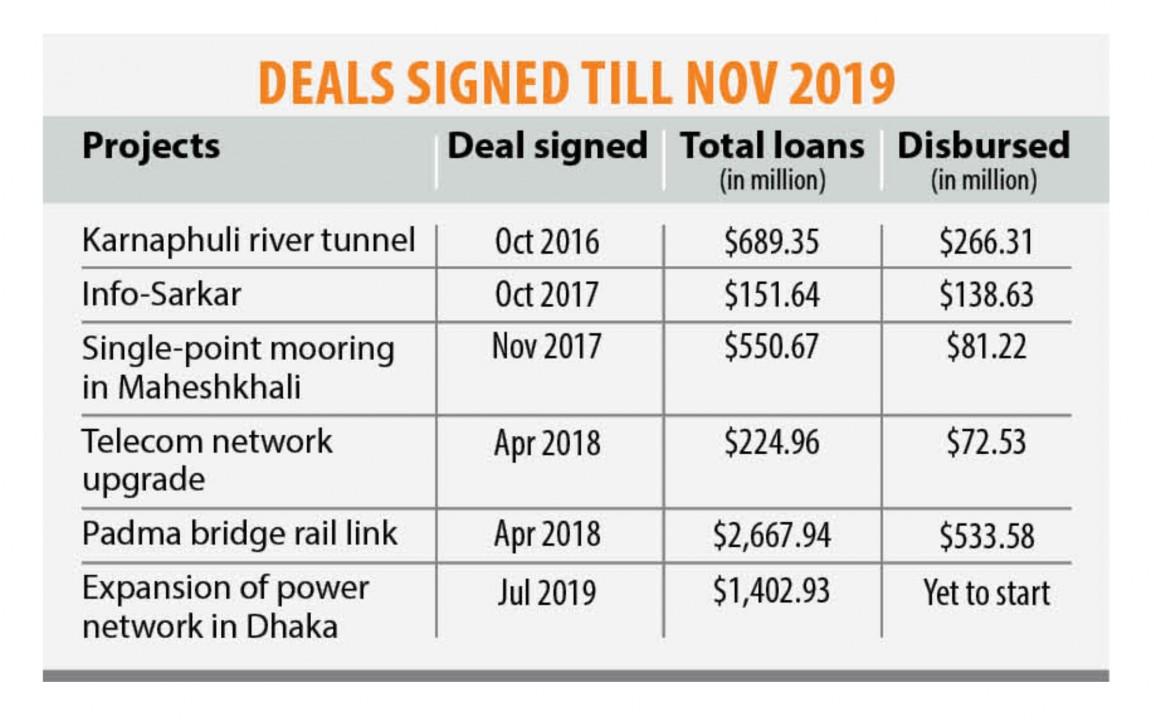 中国がバングラデシュの2つのプロジェクトに対して21億3000万ドルを提供