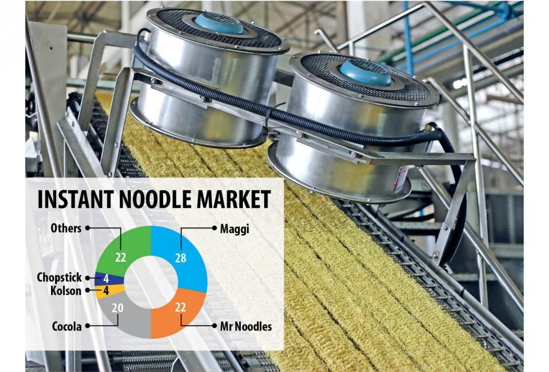 バングラデシュのインスタント麺市場は10年で10倍に。