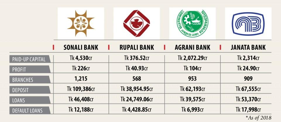 バングラデシュでは5つの国営銀行が10月までに株式上場