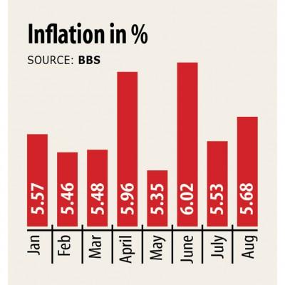 バングラデシュでは8月にインフレ率が上昇