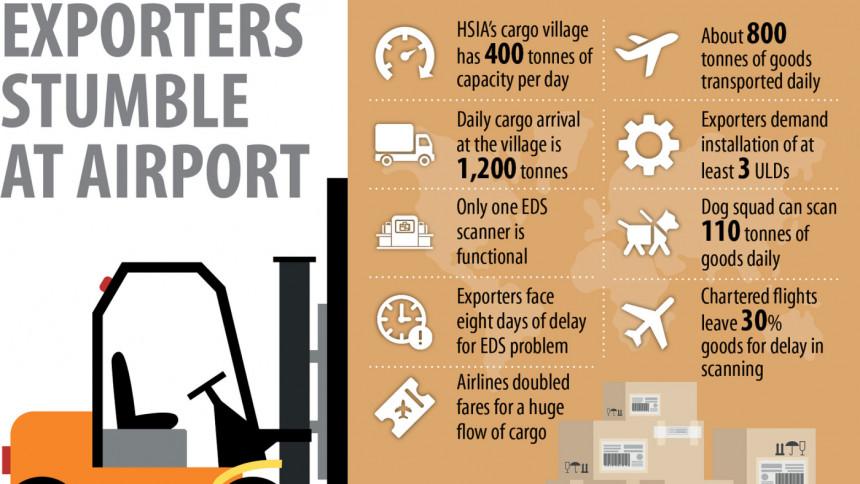 バングラデシュ首都空港の貨物ヤード不足が、損失を生んでいます。