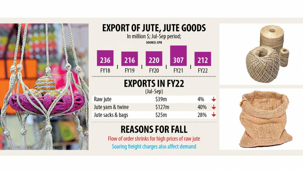 バングラデシュでは、輸出運輸コストの増大によりジュート輸出が高止まりです。